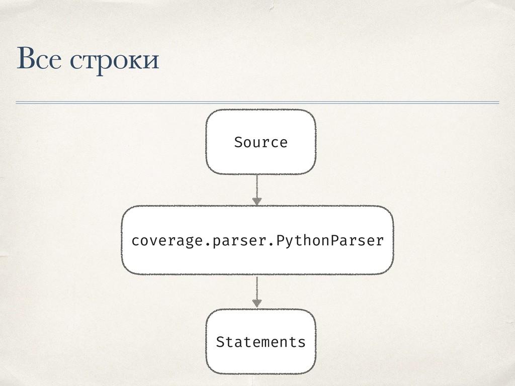 Все строки Source coverage.parser.PythonParser ...