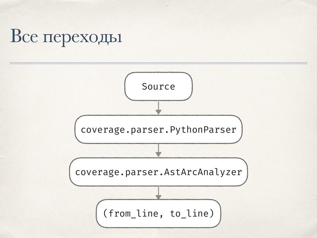 Все переходы Source coverage.parser.AstArcAnaly...