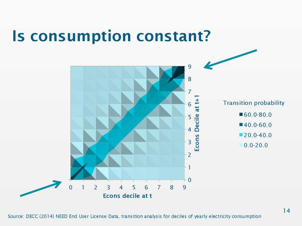 Is consumption constant? 14 0 1 2 3 4 5 6 7 8 9...