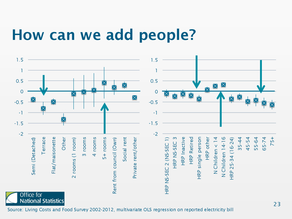 How can we add people? 23 Source: Living Costs ...