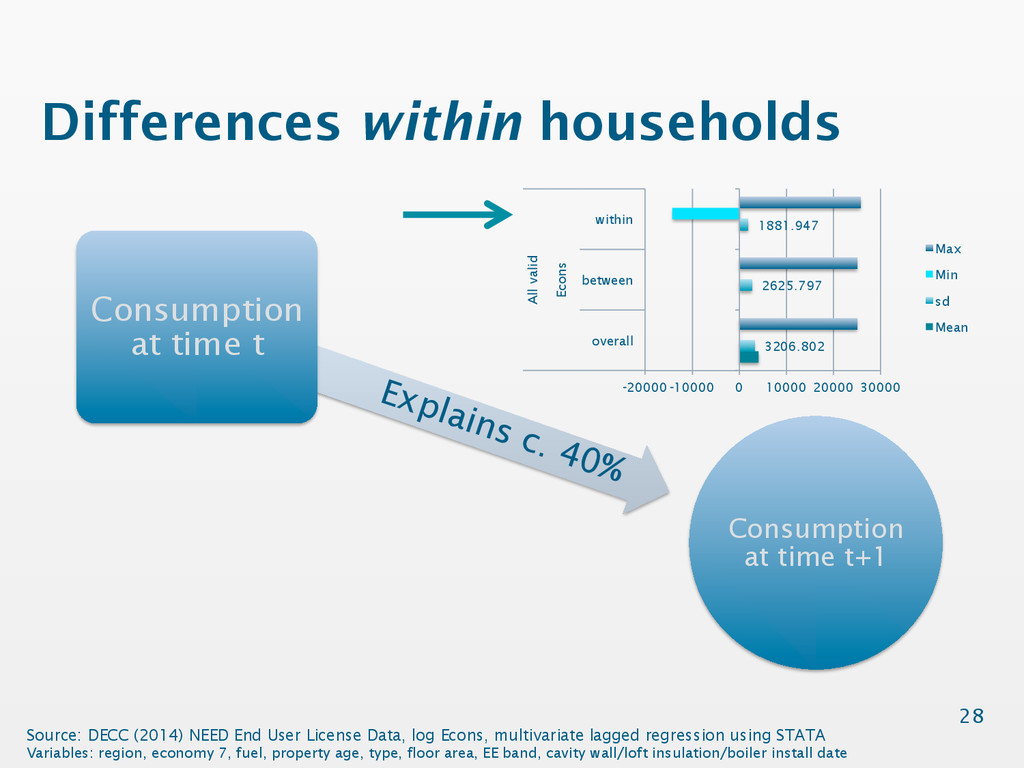 Differences within households Consumption at ti...
