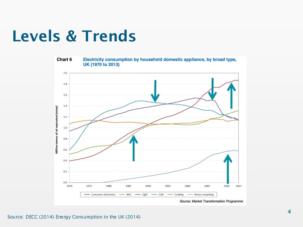 Levels & Trends 4 Source: DECC (2014) Energy Co...