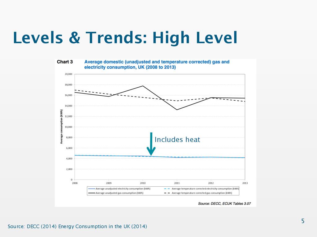 Levels & Trends: High Level 5 Source: DECC (201...