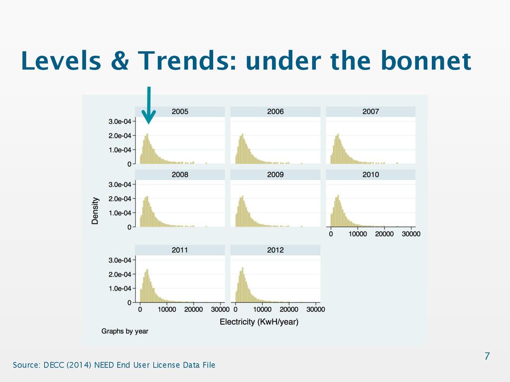Levels & Trends: under the bonnet 7 Source: DEC...