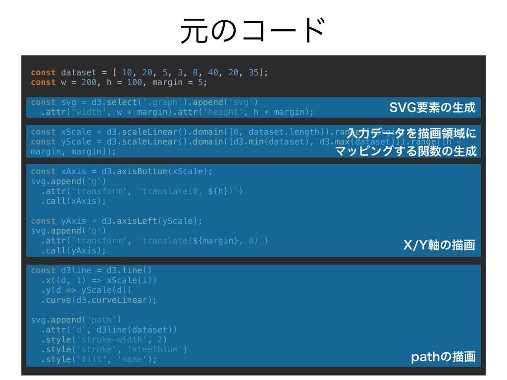 const dataset = [ 10, 20, 5, 3, 8, 40, 20, 35];...