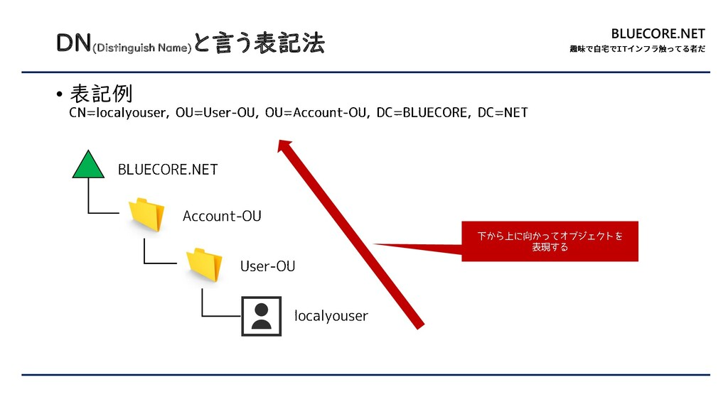 BLUECORE.NET DN(Distinguish Name) と言う表記法 • 表記例