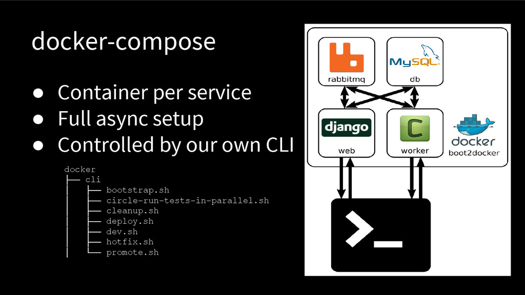 docker-compose ● Container per service ● Full a...