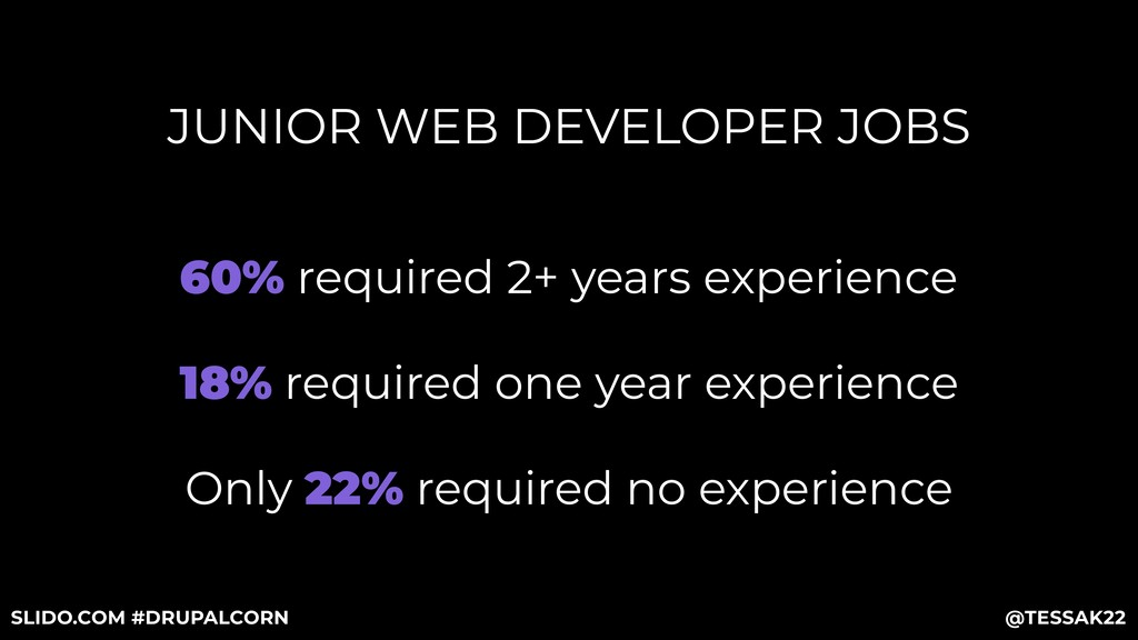 JUNIOR WEB DEVELOPER JOBS Only 22% required no ...