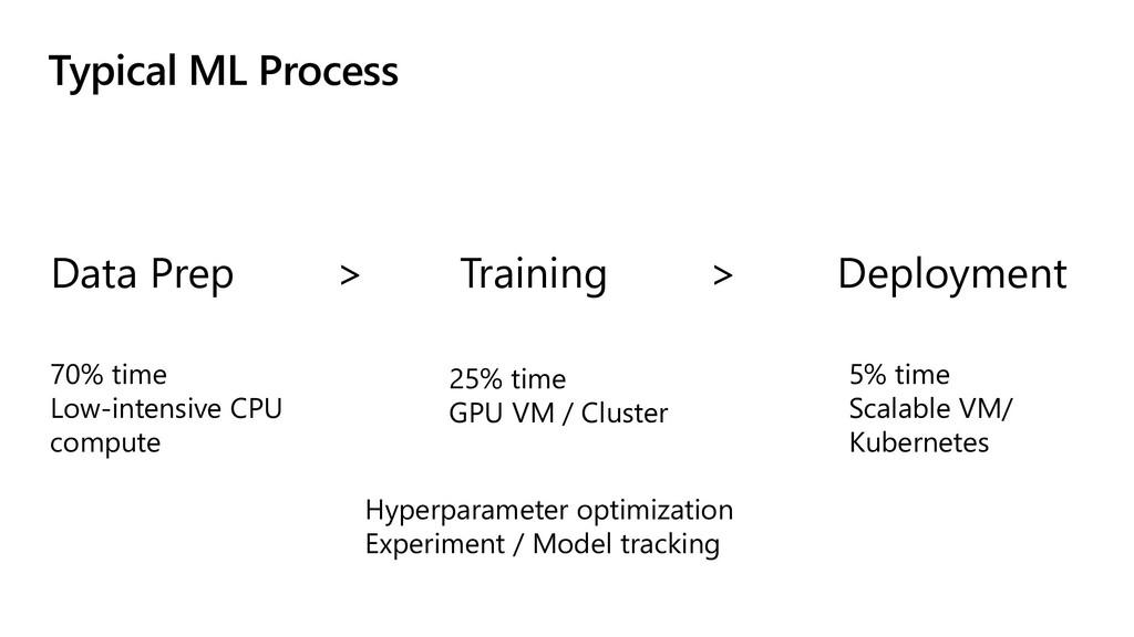 Typical ML Process Data Prep Training Deploymen...