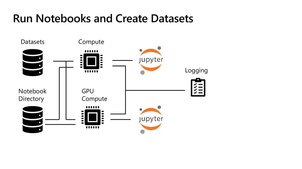 Run Notebooks and Create Datasets Datasets Note...