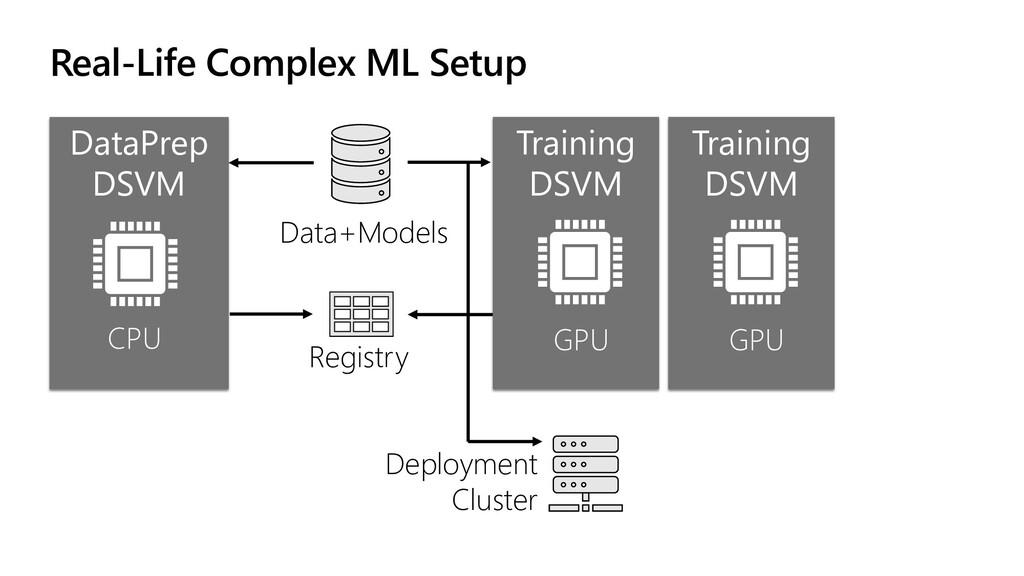 Real-Life Complex ML Setup DataPrep DSVM CPU Da...