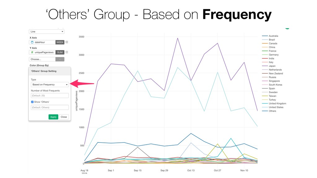 'Others' Group - Based on Frequency