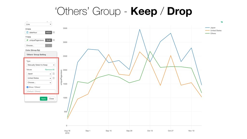 'Others' Group - Keep / Drop