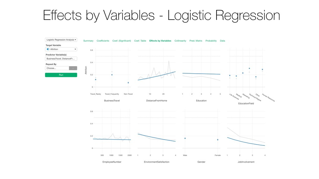 Effects by Variables - Logistic Regression
