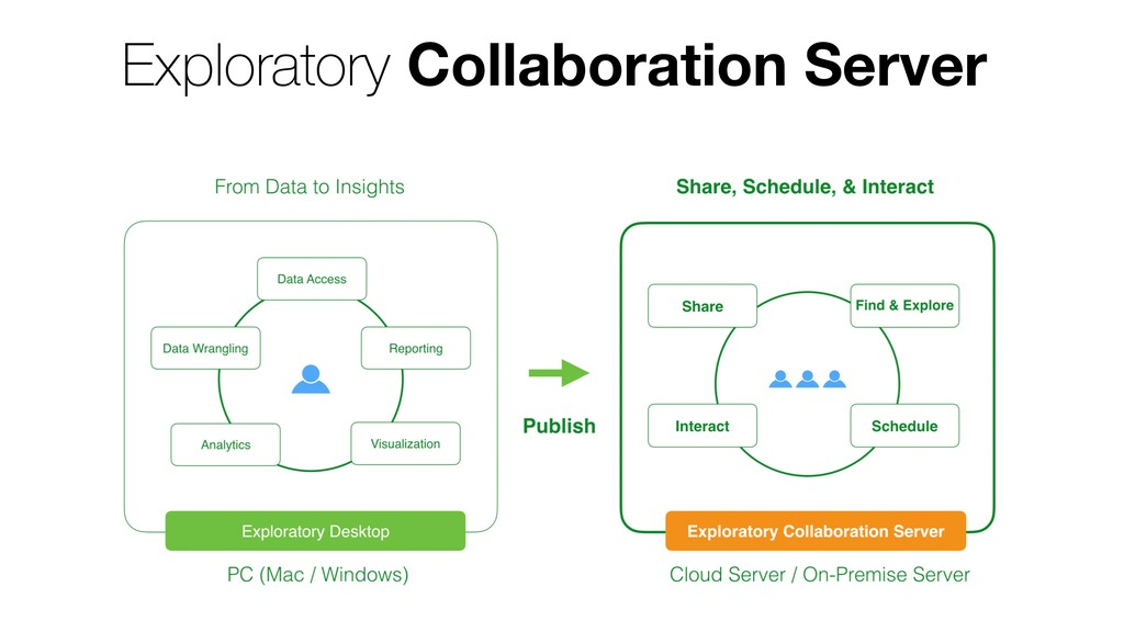 Exploratory Collaboration Server