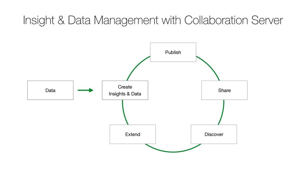 Create   Insights & Data Publish Discover Data ...