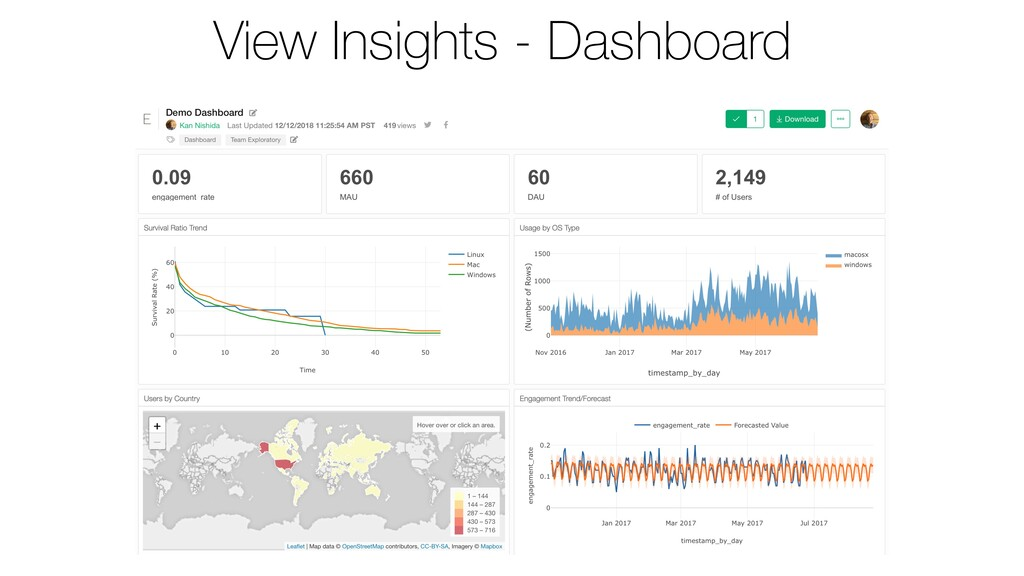 View Insights - Dashboard