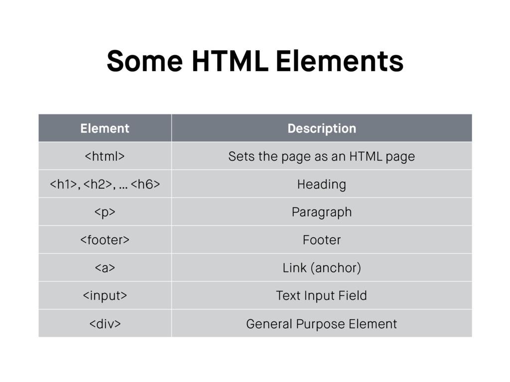 Some HTML Elements Element Description <html> S...