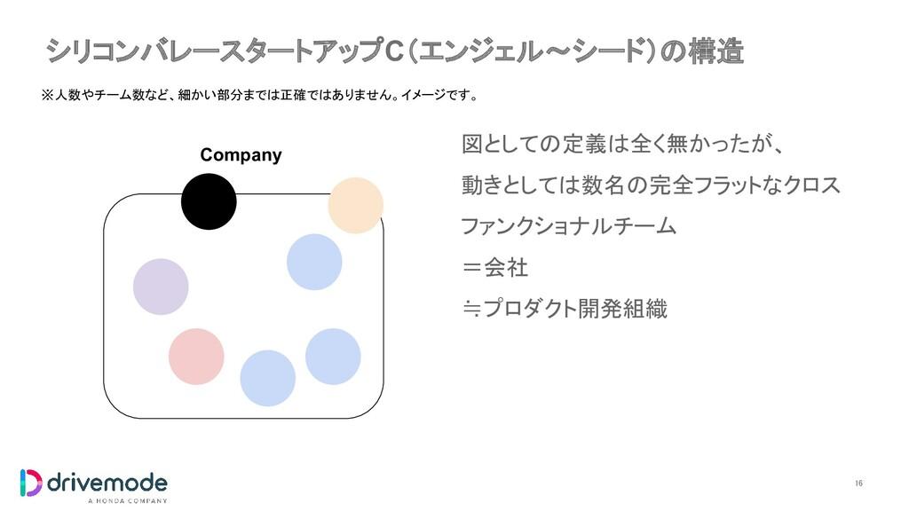 シリコンバレースタートアップC(エンジェル〜シード)の構造 16 Company ※人数やチ...