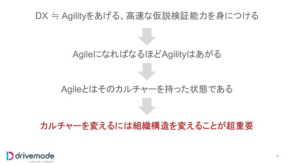 31 DX ≒ Agilityをあげる、高速な仮説検証能力を身につける Agileになればな...