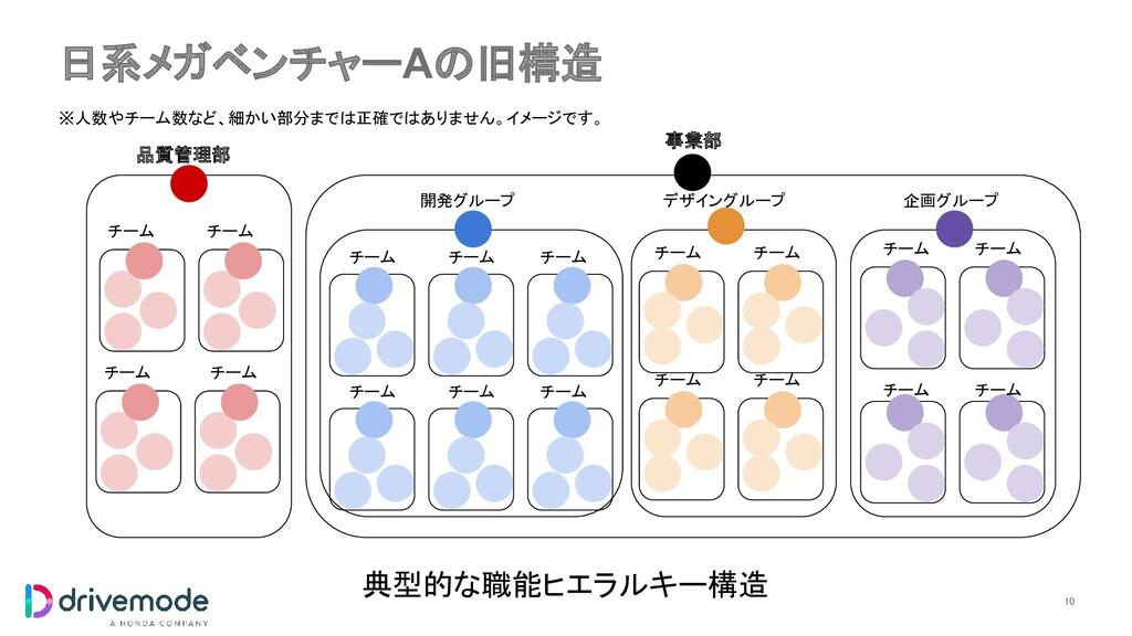 日系メガベンチャーAの旧構造 10 チーム チーム チーム チーム チーム チーム 品質管理...