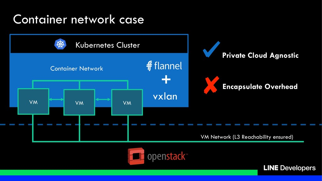 VM Network (L3 Reachability ensured) Kubernetes...
