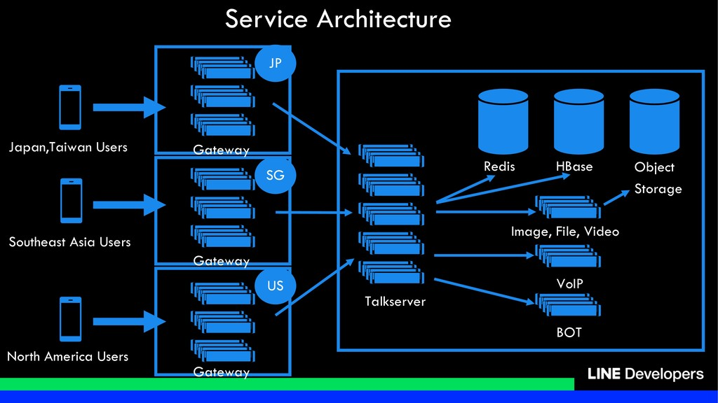 Service Architecture Redis HBase Talkserver Obj...