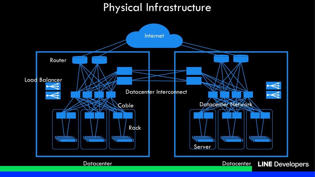 Physical Infrastructure Internet Datacenter Dat...