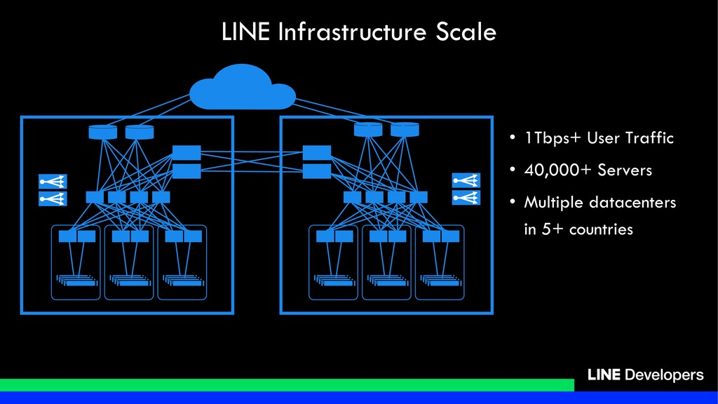 LINE Infrastructure Scale • 1Tbps+ User Traffic...