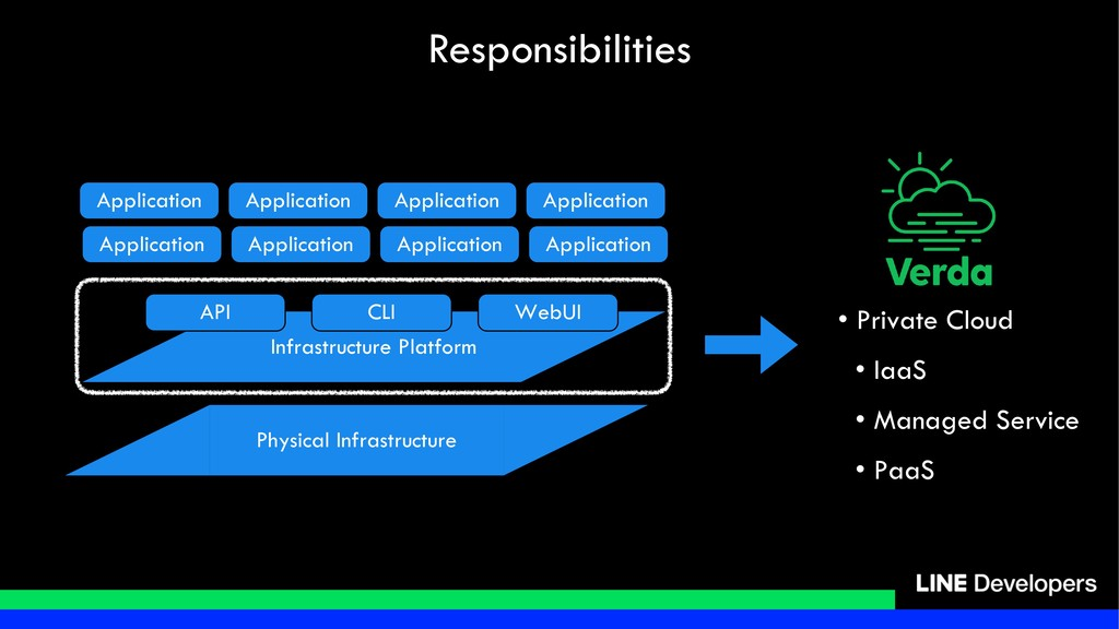 Responsibilities Physical Infrastructure Infras...