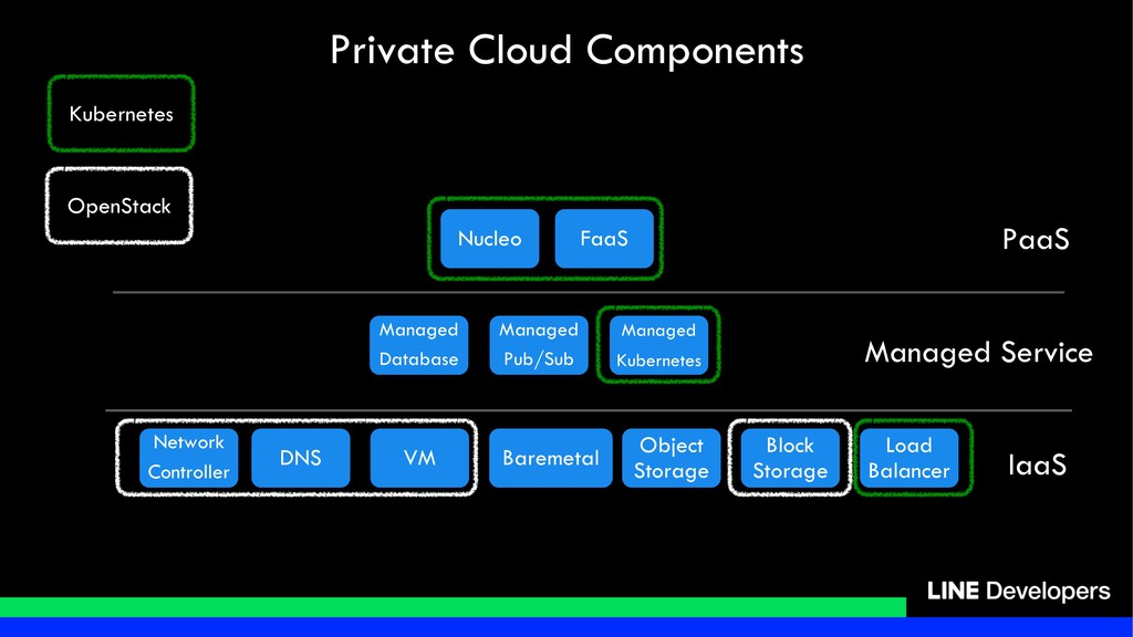 Private Cloud Components Network Controller VM ...