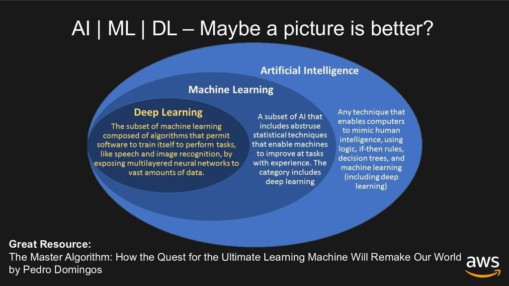 AI | ML | DL – Maybe a picture is better? Great...