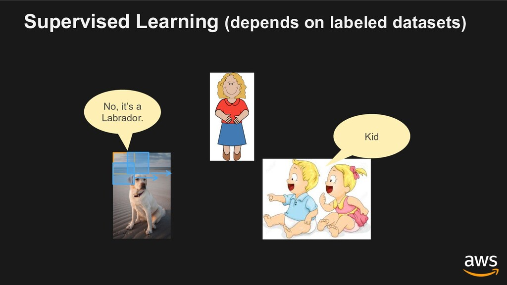 Supervised Learning (depends on labeled dataset...