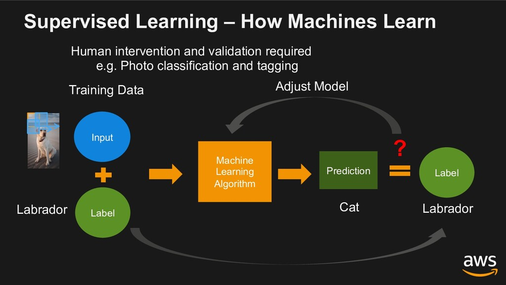 Supervised Learning – How Machines Learn Human ...