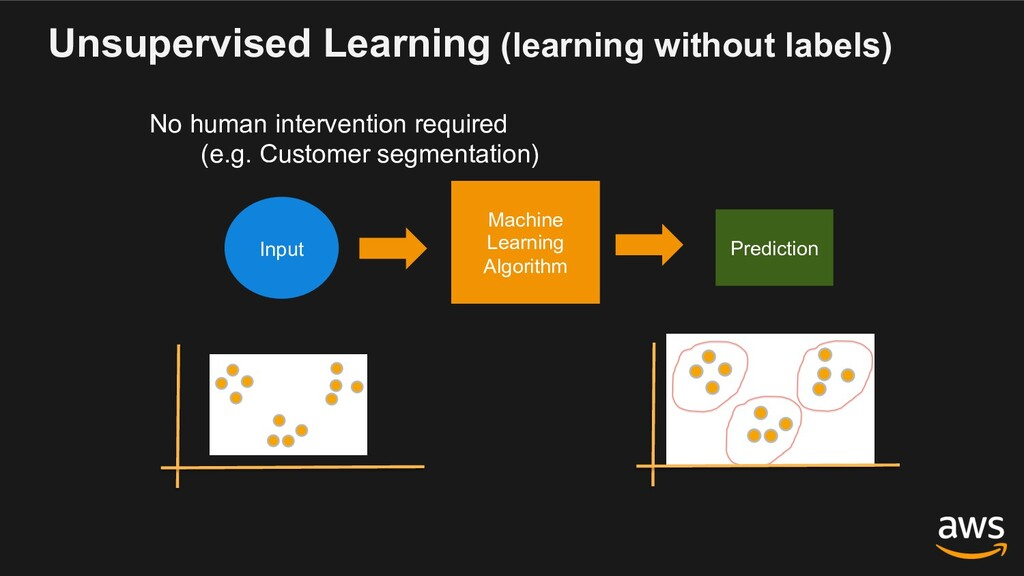 Unsupervised Learning (learning without labels)...