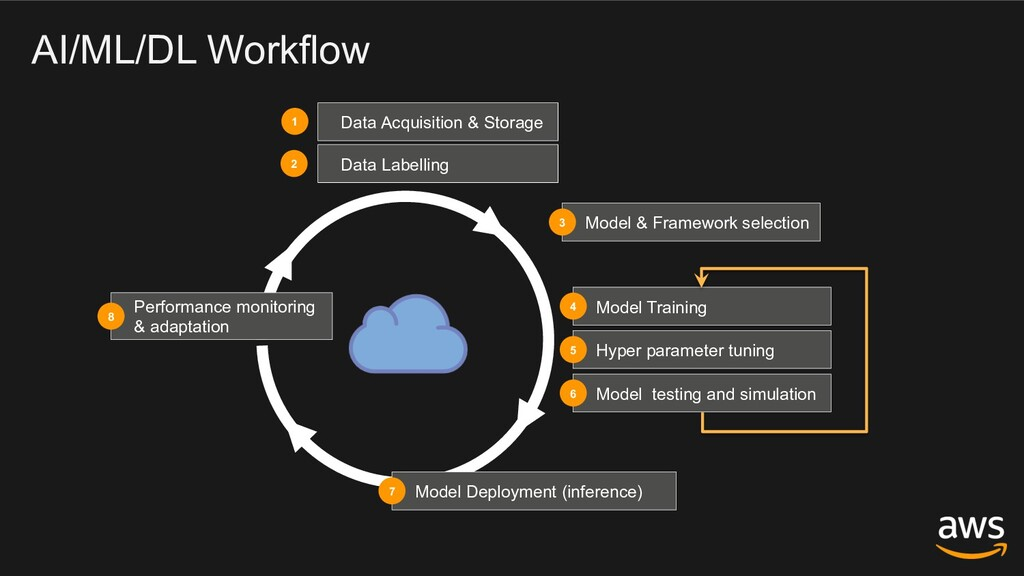 AI/ML/DL Workflow Performance monitoring & adap...