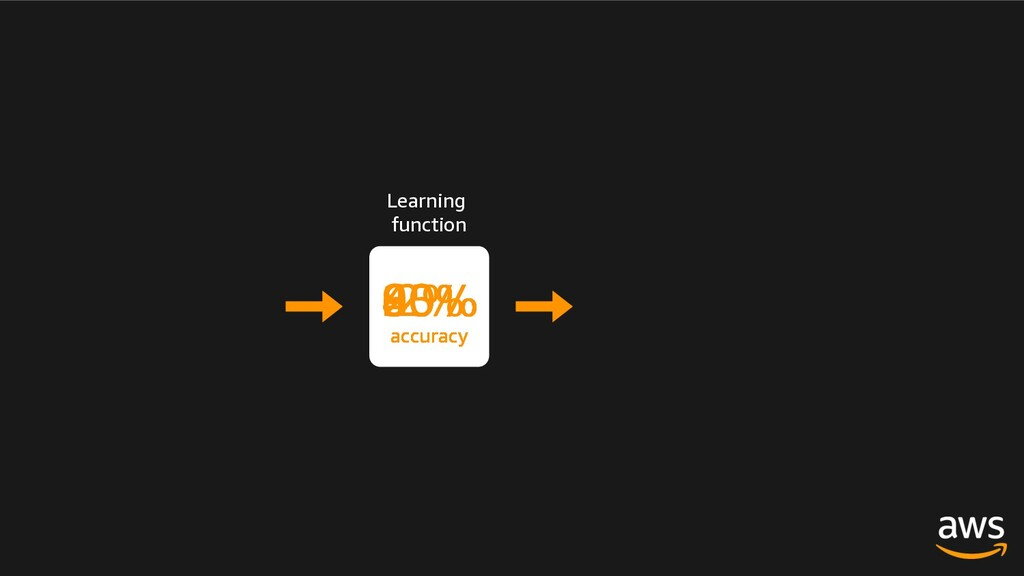 Learning function 20% accuracy 40% accuracy 60%...