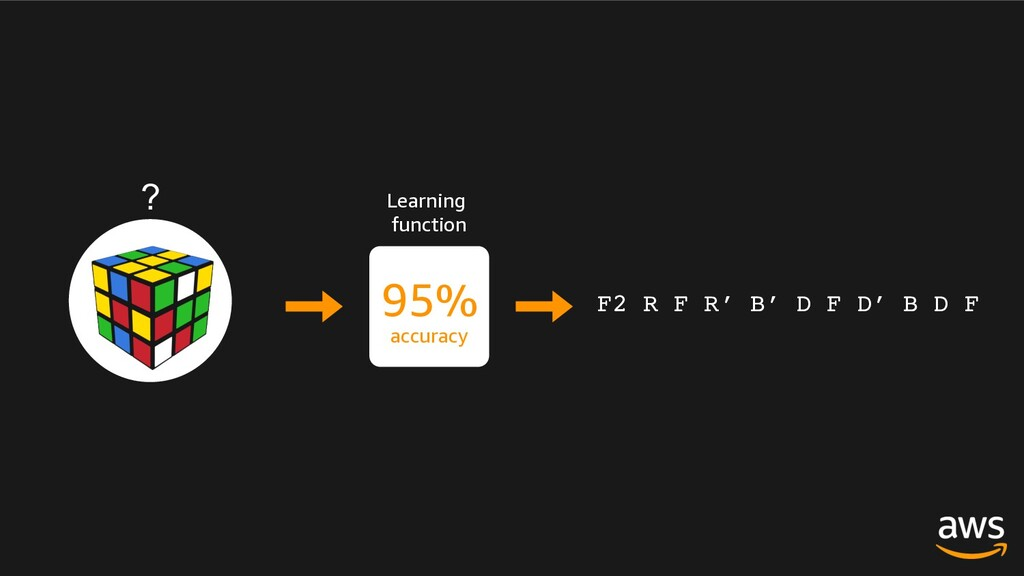 Learning function 95% accuracy ? F2 R F R′ B′ D...