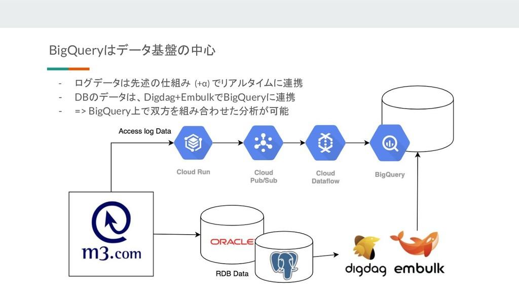 - ログデータは先述の仕組み (+α) でリアルタイムに連携 - DBのデータは、Digdag...