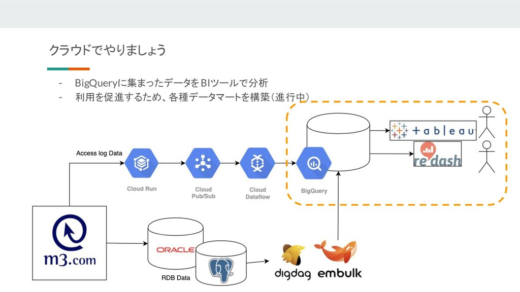 - BigQueryに集まったデータを BIツールで分析 - 利用を促進するため、各種データマ...