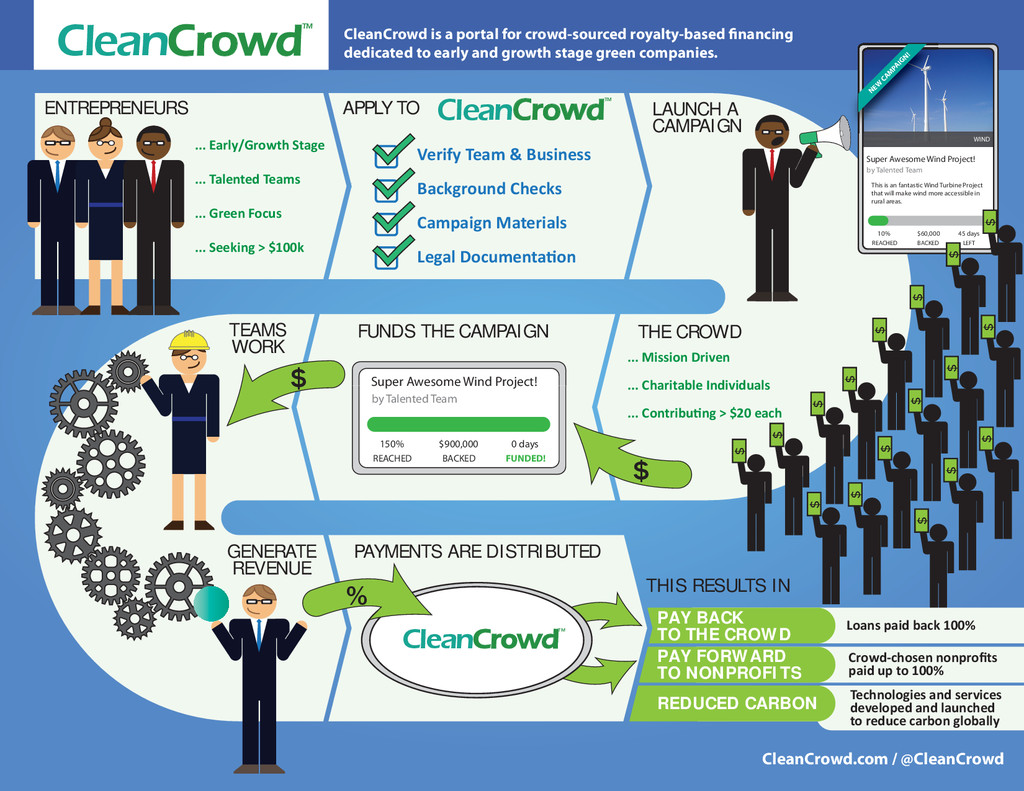 CleanCrowd CrowdTM CleanCrowd is a portal for c...