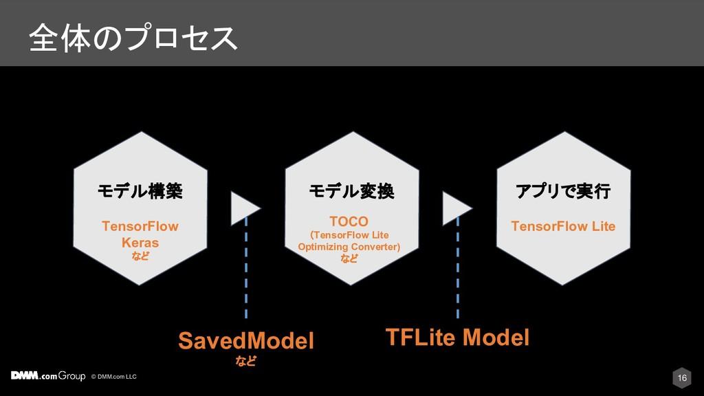 © DMM.com LLC 全体のプロセス モデル構築 モデル変換 アプリで実行 SavedM...