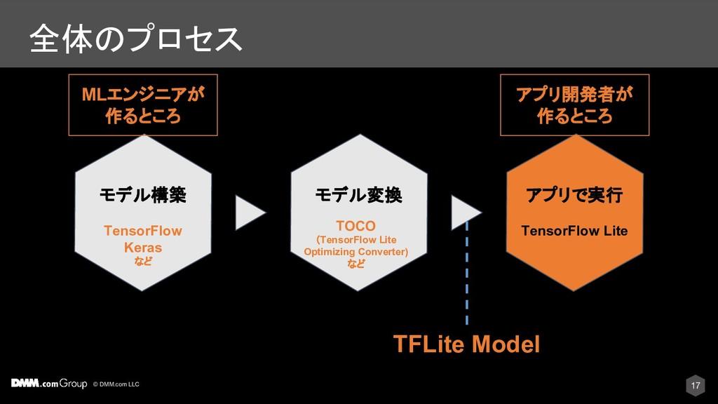 © DMM.com LLC 全体のプロセス モデル構築 モデル変換 アプリで実行 Tensor...