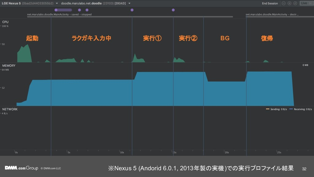 © DMM.com LLC 起動 ラクガキ入力中 実行① 実行② BG 復帰 32 ※Nexu...