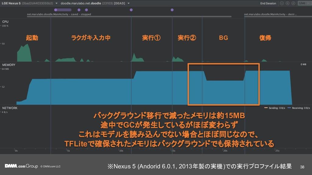 © DMM.com LLC 起動 ラクガキ入力中 実行① 実行② BG 復帰 バックグラウンド...