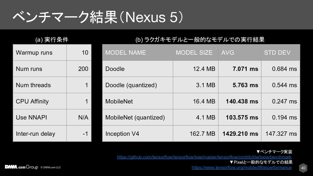 © DMM.com LLC ベンチマーク結果(Nexus 5) Warmup runs 10 ...