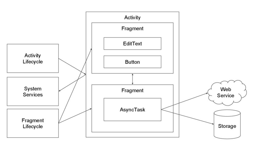 Fragment Activity EditText Button Web Service S...
