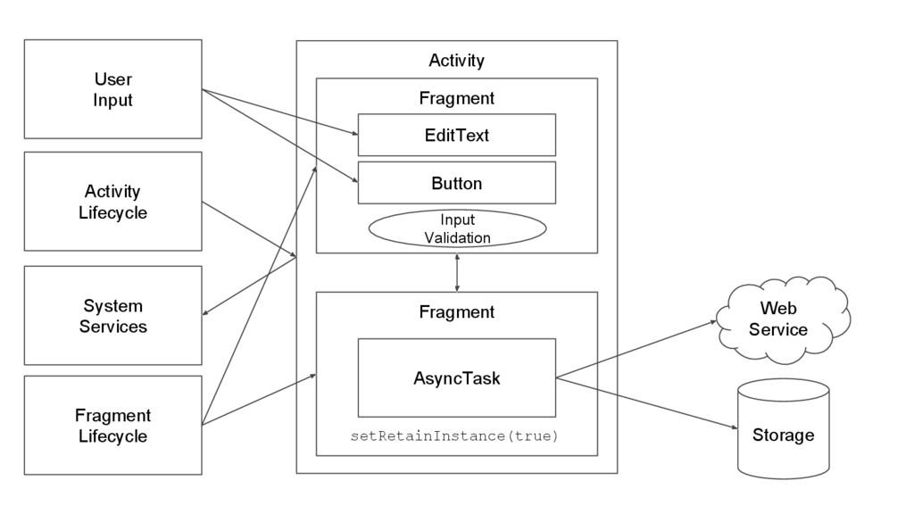 Fragment Activity Web Service Storage AsyncTask...