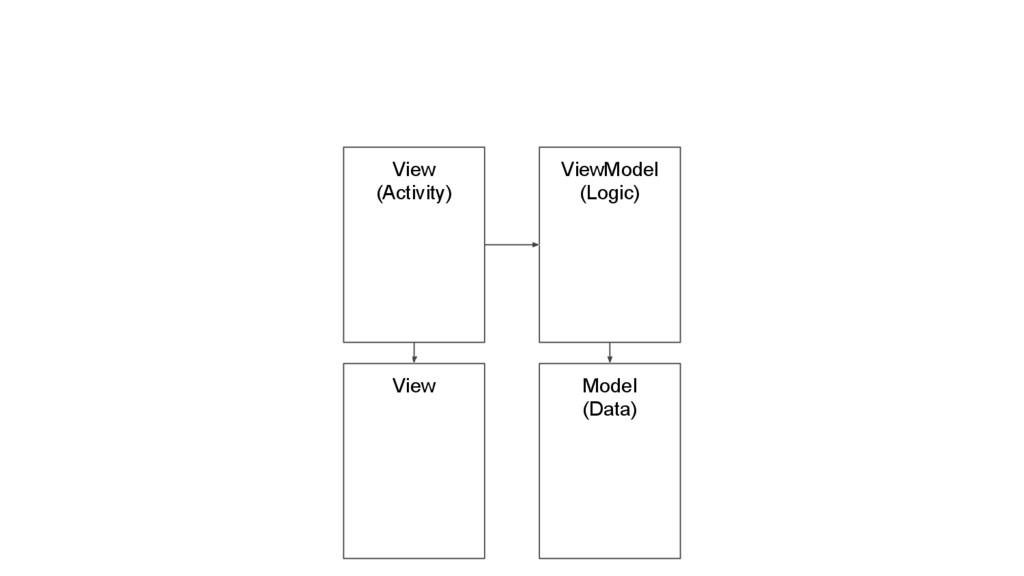 View (Activity) ViewModel (Logic) Model (Data) ...