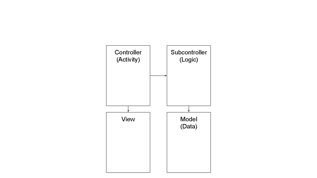 Controller (Activity) Subcontroller (Logic) Mod...